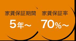 家賃保証期間5年〜 家賃保証率70%〜